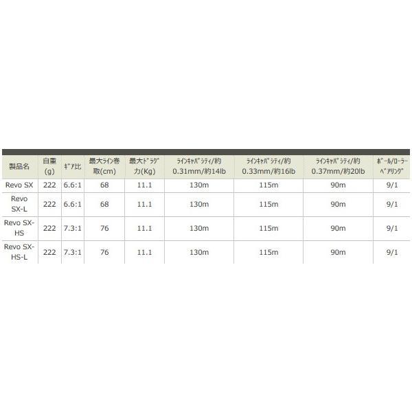アブ ガルシア レボ エスエックス HS (REVO SX-HS) (右ハンドル) / ベイトリール () (セール対象商品 5/7(火)12:59まで)