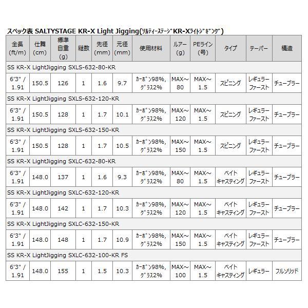 ジギングロッド アブ ガルシア ソルティーステージ KR-X ライトジギング SXLC-632-100-KR FS  (お取り寄せ商品) (セール対象商品 5/7(火)12:59まで)