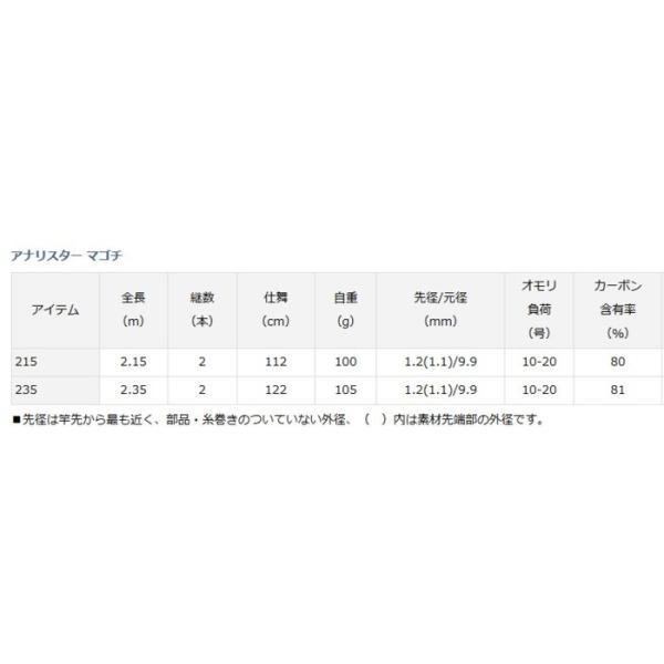 ダイワ アナリスター マゴチ 235 / 船竿 (D01) (O01) (セール対象商品 5/7(火)12:59まで)
