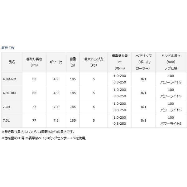 ダイワ 紅牙 TW 7.3L 左ハンドル / ベイトリール () (セール対象商品 5/7(火)12:59まで)