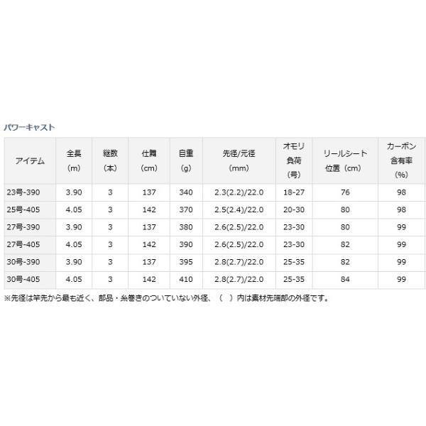 ダイワ パワーキャスト 30号-390 / 投げ竿 (D01) (O01)