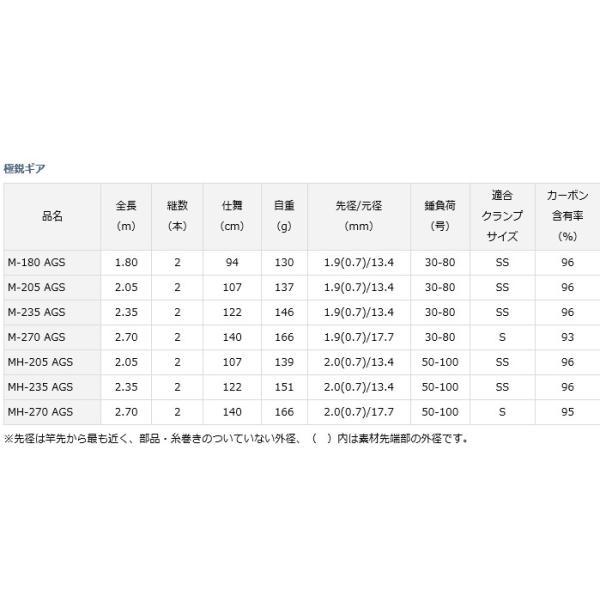 ダイワ 極鋭ギア M-205 AGS / 船竿 (D01) (O01) (セール対象商品 5/7(火)12:59まで)