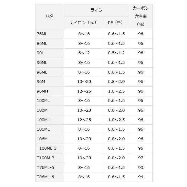 ダイワ レイジー (スピニング モデル) 90ML / シーバスロッド (セール対象商品 5/7(火)12:59まで)