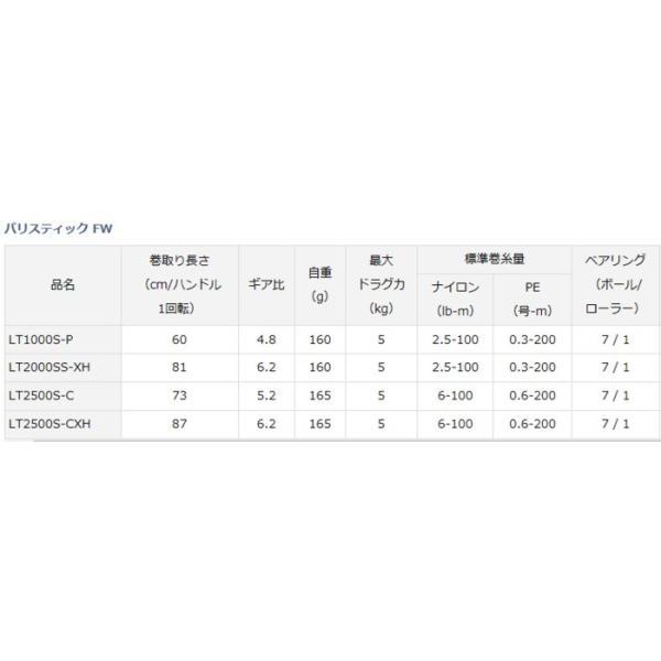 ダイワ バリスティック FW LT2500S-CXH / スピニングリール () (セール対象商品 5/7(火)12:59まで)