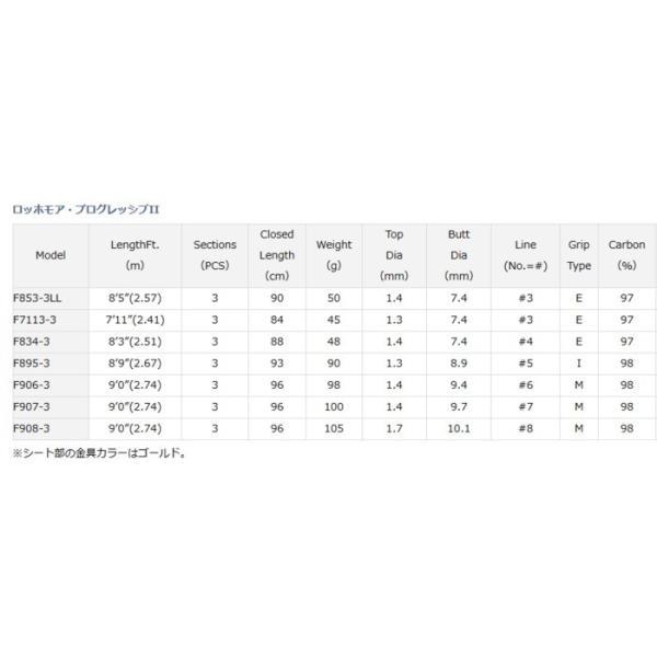 ダイワ ロッホモア プログレッシブ2 F834-3 / フライロッド (O01) (D01)