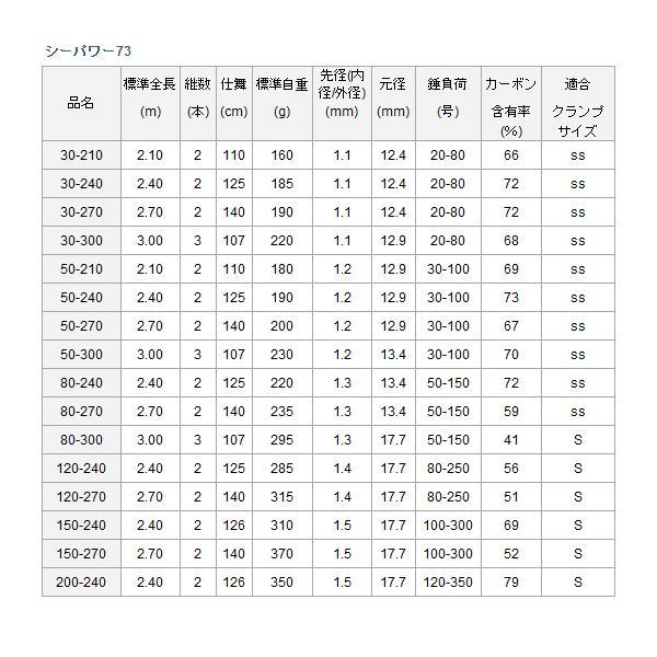 船竿 ダイワ シーパワー 73 80-240 (D01) (O01) (セール対象商品 5/7(火)12:59まで)