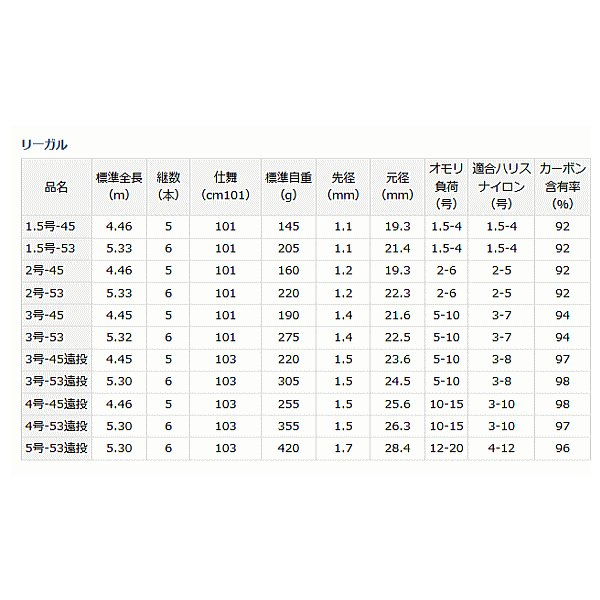 磯竿 ダイワ リーガル 3号-53 (D01) (O01) (セール対象商品 5/7(火)12:59まで)
