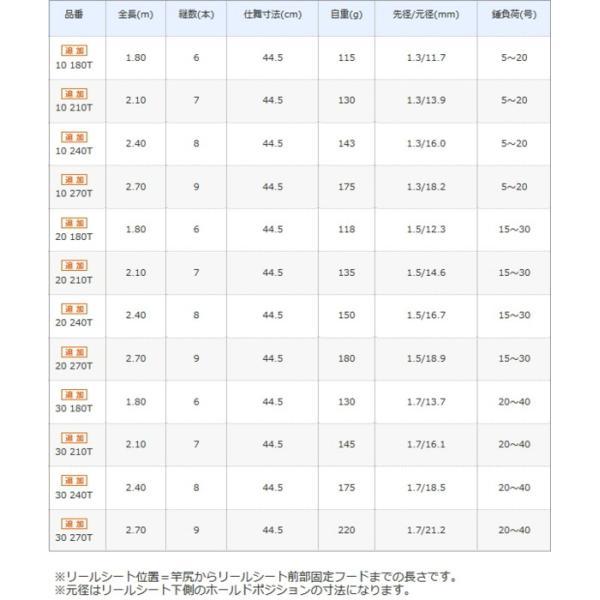 シマノ 17 ホリデーパック 30-210T / 小継万能竿 (セール対象商品 5/7(火)12:59まで)