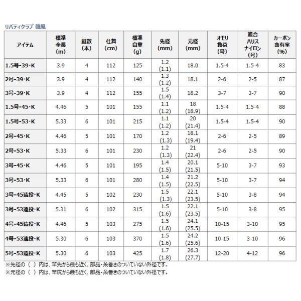 (ポイント3倍) 磯竿 ダイワ 15 リバティクラブ 磯風 2号-39・K