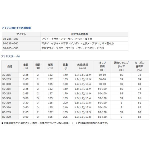 船竿 ダイワ アナリスター 64 50-235  (お取り寄せ商品)|tsuribitokan|04