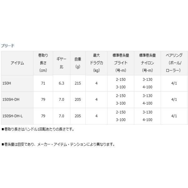 (ポイント2倍) ダイワ プリード 150H / 両軸リール (D01) (O01)