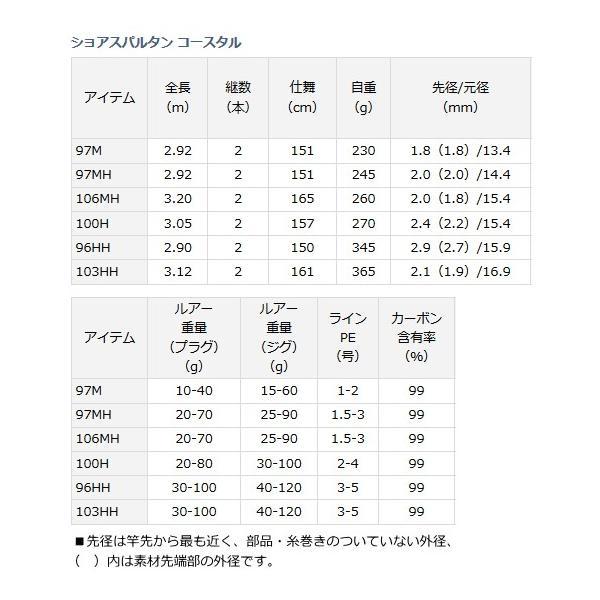 (ポイント3倍) ダイワ ショアスパルタン コースタル C100H (大型商品 代引不可) (O01) (D01)