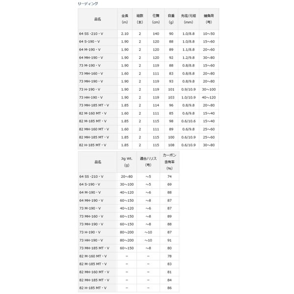 (ポイント3倍) ダイワ リーディング 64 SS -210・V / 船竿 (D01) (O01)