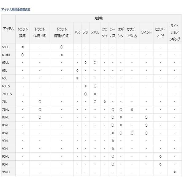 (ポイント3倍) ダイワ LURENIST (ルアーニスト) 96MH / ショアロッド