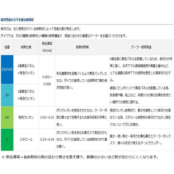 ダイワ プロバイザー HD ZSS 2700EX Hシルバー / クーラーボックス|tsuribitokan|05