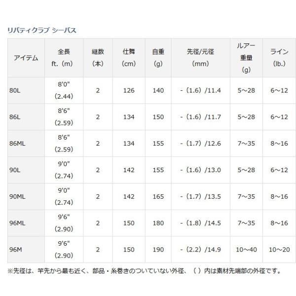 (ポイント3倍) ダイワ リバティクラブ シーバス 96ML / シーバスロッド (O01) (D01) (大型商品 代引不可)