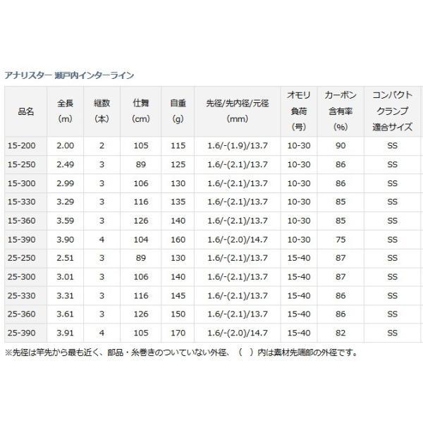 (ポイント3倍) ダイワ アナリスター 瀬戸内インターライン 15-300 / 船竿 (D01) (O01)