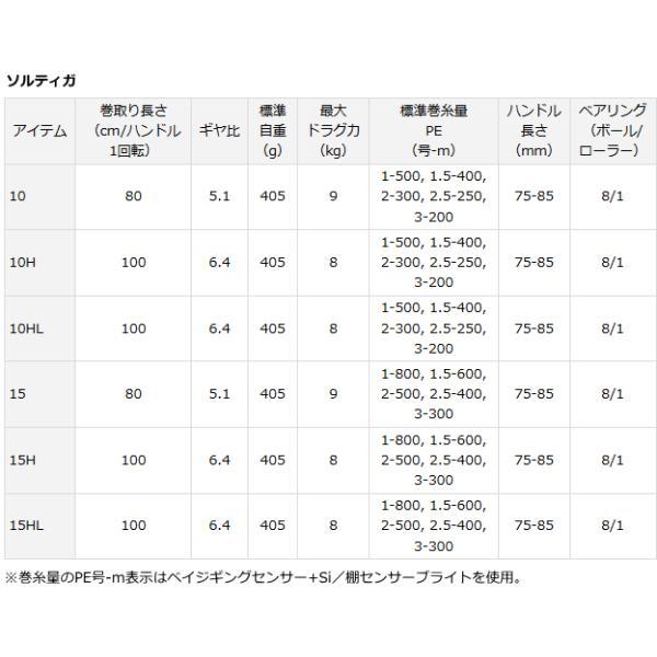 ダイワ 15 ソルティガ 15 右ハンドル (送料無料) tsuribitokan 06