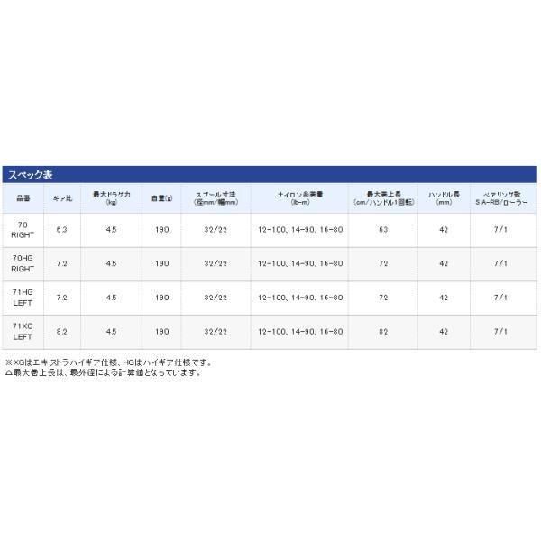 シマノ 16 スコーピオン 70HG 右ハンドル|tsuribitokan|03