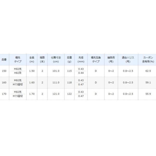 (ポイント3倍) シマノ 18 セイハコウ フィラート 160 / 筏竿 イカダ竿 (O01) (S01)