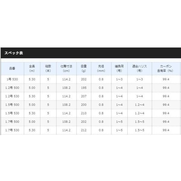 (ポイント3倍) シマノ 18 プロテック 1.5号 500 / 磯竿 (S01) (O01)