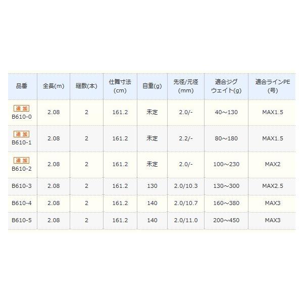 シマノ 18 オシアジガー インフィニティ モーティブ B610-0 (ベイトモデル)  / ジギングロッド (O01) (S01) (大型商品 代引不可)
