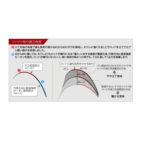 (ポイント3倍) 磯竿 がまかつ がま磯 グレ競技スペシャル3 1.25号-5.3   (お取り寄せ商品)