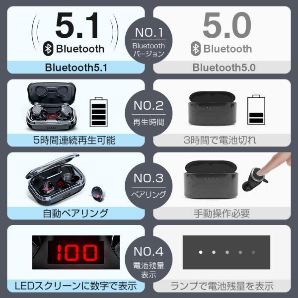 ワイヤレスイヤホン bluetooth5.0 ブルートゥースイヤホン カナル型5000mAh大容量 片耳両耳重低音LED残量表示 IPX7防水iPhone Android Siri対応|tutuyo|03