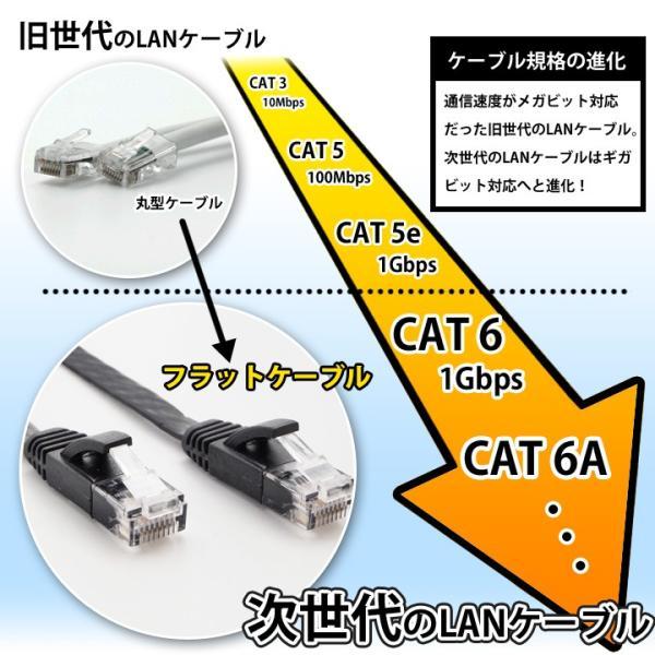 LANケーブル ランケーブル フラット 15m CAT6準拠 1年保証 ストレート ツメ折れ防止カバー フラットLANケーブル UL.YN|ulmax|08