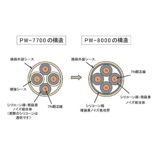 日本オーディオ Proxima PW−8000  天然素材電源ケーブル 1.8m
