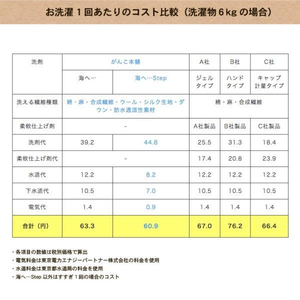がんこ本舗 洗濯洗剤 海へ step 詰替用パック 450ml 10個セット utikire 11