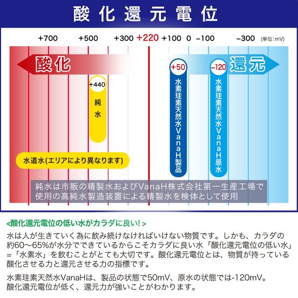 水素水 水素 珪素 天然水 富士山 VanaH  2L×6本入り|vanah-wwij|04