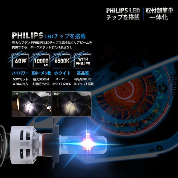 送料無料 H4 Hi/Lo 一体型LEDヘッドライト車検対応 60w(30wx2) 10000lm(5000lmx2) 6500K DC1224V 内臓ファン TX CSPチップ搭載 360°発光 1年保証 DDM|vourvoir2|02