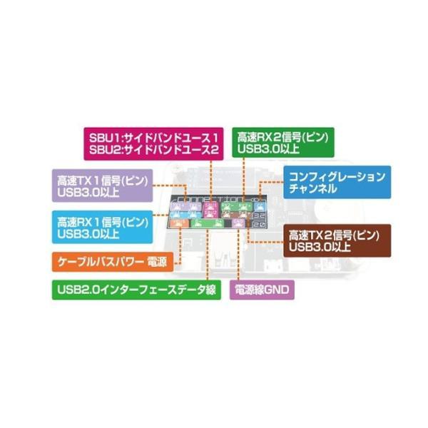 USB CABLE CHECKER 2 全国一律送料216円・ポスト投函 (商品番号2199-1902) vshopu-2 05