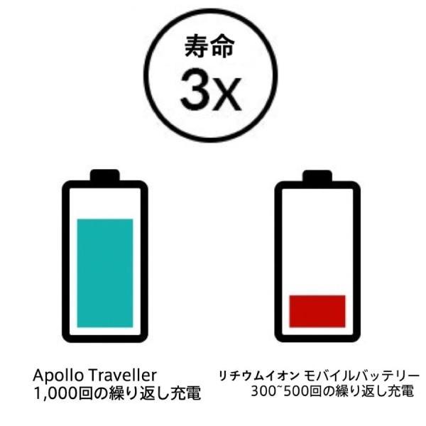 スマホ 急速充電器 Apollo Traveller モバイルバッテリー 5000mAh 急速充電 超速 軽量 iphone android 18分で充電できる コンパクト|vt-web|06