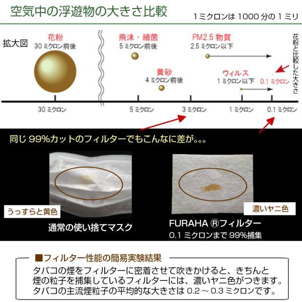 ふらは高性能 マスクフィルター 日本製 FURAHA ウイルス PM2.5マスク 花粉マスク (PFE) (VFE)  White Beauty|white-beauty|03