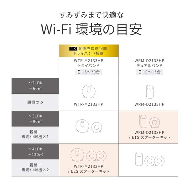 BUFFALO WiFi 無線LAN AirStation connect 親機+専用中継機2台セットモデル WTR-M2133HP/E2S|willy-willy-zakka|02