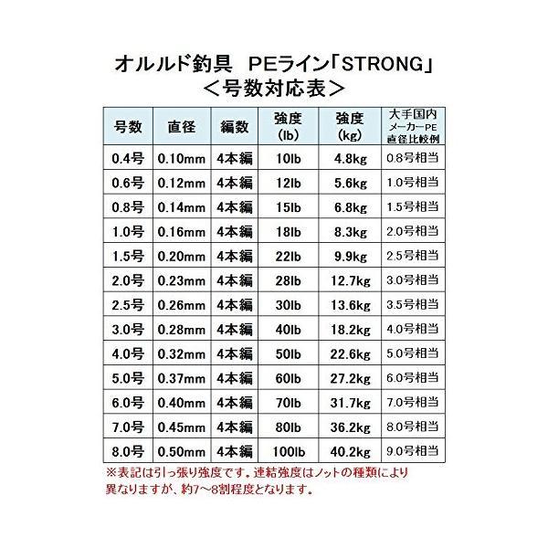 【オルルド釣具】PEライン ハイパフォーマンスPE「ストロング」1000m worlddepartyafuu 05