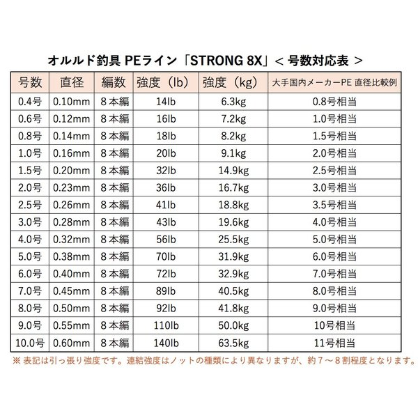 【オルルド釣具】PEライン ハイパフォーマンスPE「ストロング 8X」300m(8本編み)|worlddepartyafuu|07