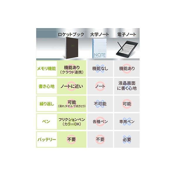 ロケットブック Rocketbook 電子ノート 電子メモ スマートノート 正規品|worldtrendshop|08