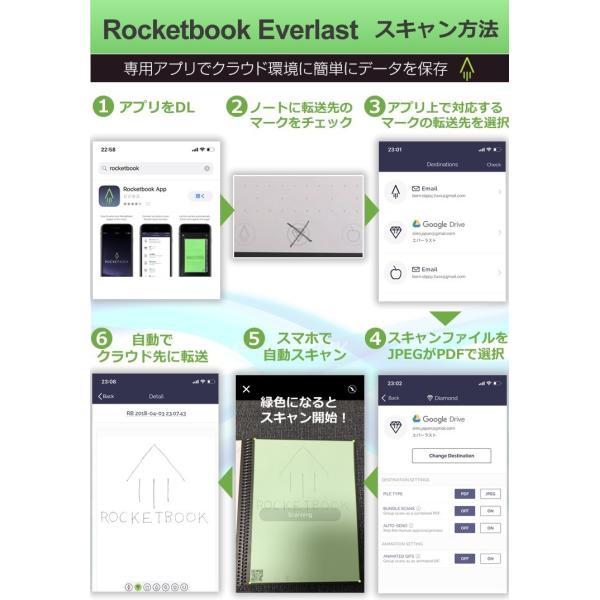フュージョン ロケットブック  Rocketbook サブステナブル 電子ノート 正規品 worldtrendshopnshop 13