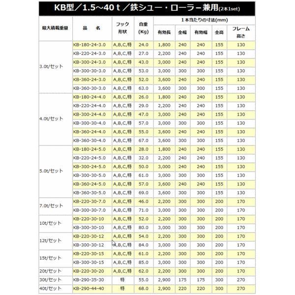 昭和ブリッジ アルミブリッジ KB-180-24-3.0(1セット2本) /建設機械等 鉄シュー・ローラ専用 最大積載荷重 3.0t/セット[受注生産]|yamakura110|02