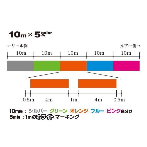 デュエル スーパーエックスワイヤー8(Super X-wire 8) 200m 5色 5色 1.2号