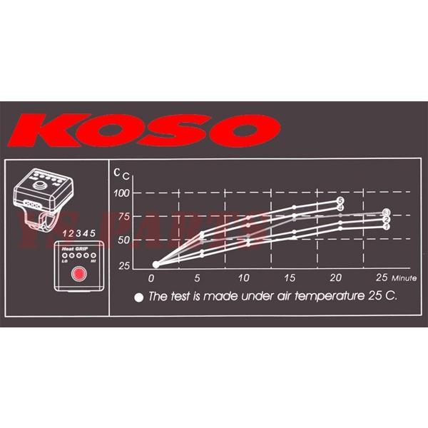 [消費電力抑制機能]KOSO5段階調節マルチグリップヒーター110mm-120mmグロム/GROM[JC75]ダンク/DUNK[AF74]NAVI110/クロスカブ[JA10]リード110[JF19] ys-parts-jp 07