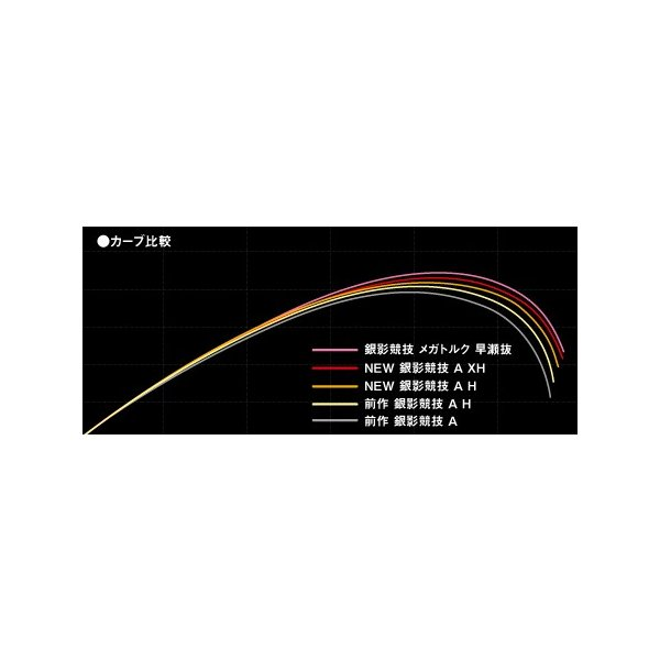 ダイワ 鮎竿 銀影競技  A  H85・E