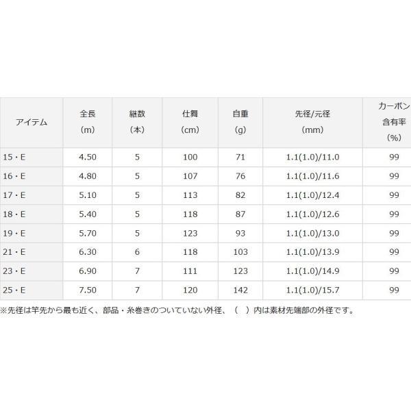 ダイワ へら竿  ヘラF 18尺 /  ヘラエフ Daiwa|zeniya-tsurigu|06