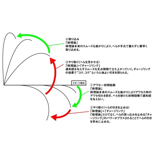 ダイワ ヘラFX 18尺 /Daiwa  へら竿 zeniya-tsurigu 02