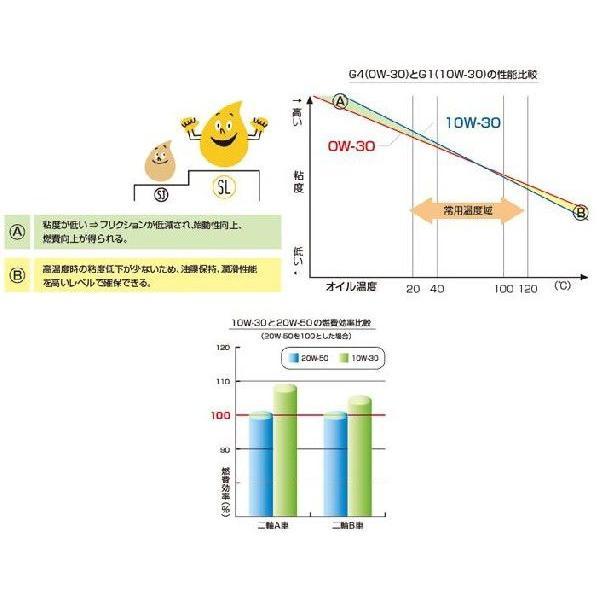 【あすつく対象】ウルトラ G3 10W-30 1リットル(1L)(4サイクルエンジンオイル) HONDA(ホンダ)|zerocustom|03