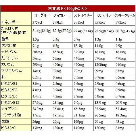 種類 プロテイン