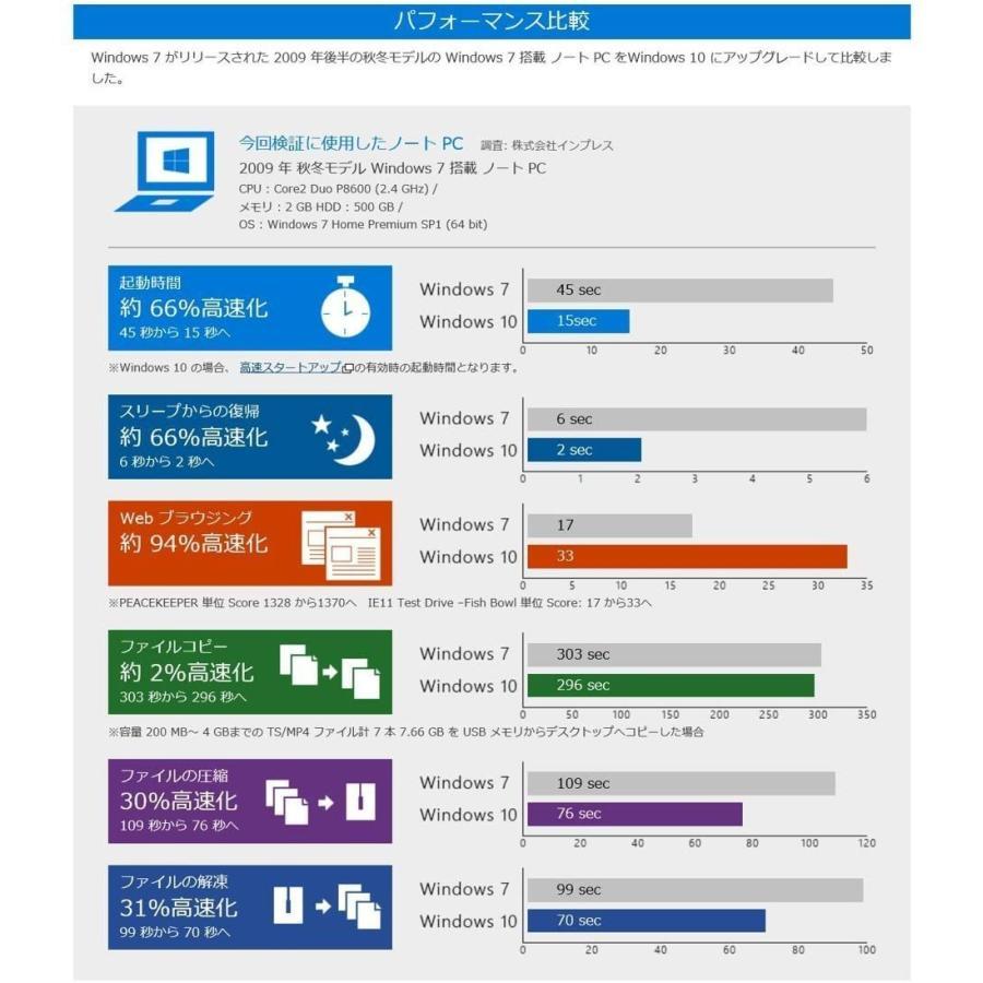 マイクロソフト Windows 10 os Home 日本語版 HAJ-00065 Windows 10リテールパッケージ USBメモリ 32bit / 64bit|aifull|04